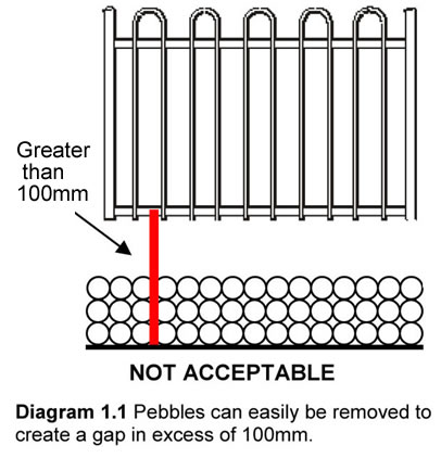 pebbles under a pool fence are not compliant